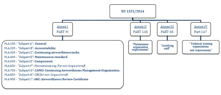 EASA regelverk